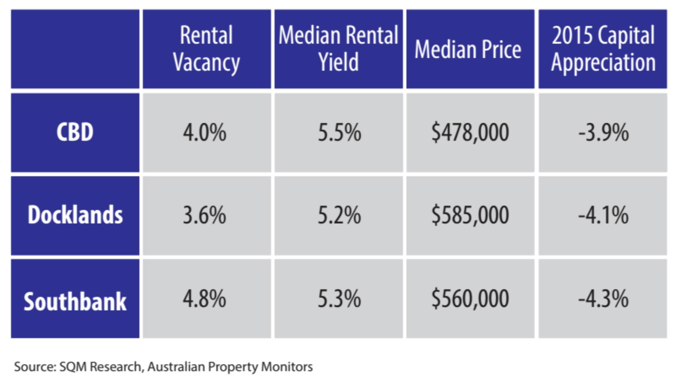 CBD Melbourne Stats