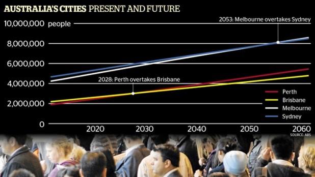 Melbourne to overtake Sydney as largest city in 2053. Credit: Australia Bureau of Statistics