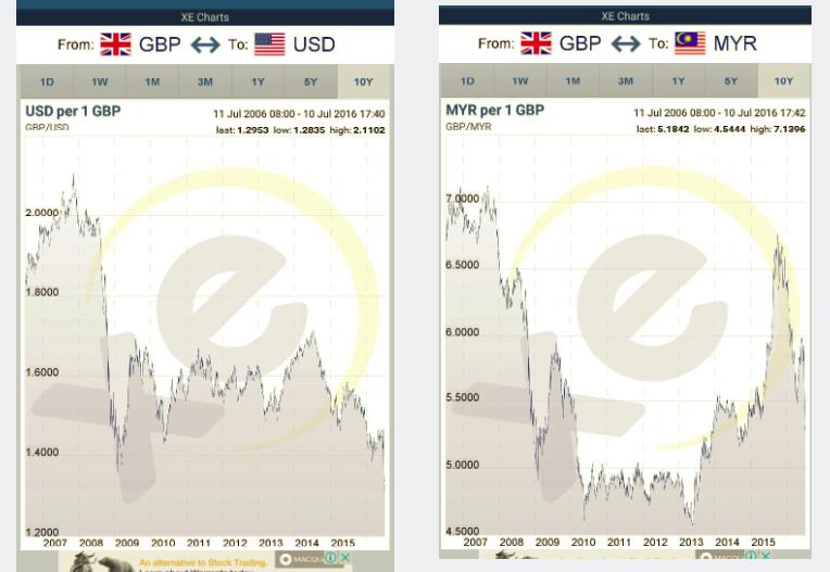 MYR-USD-to-GBP-ratio-csiprop.com